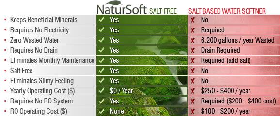Salt free water softener
